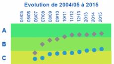 mysmartcity_evolution